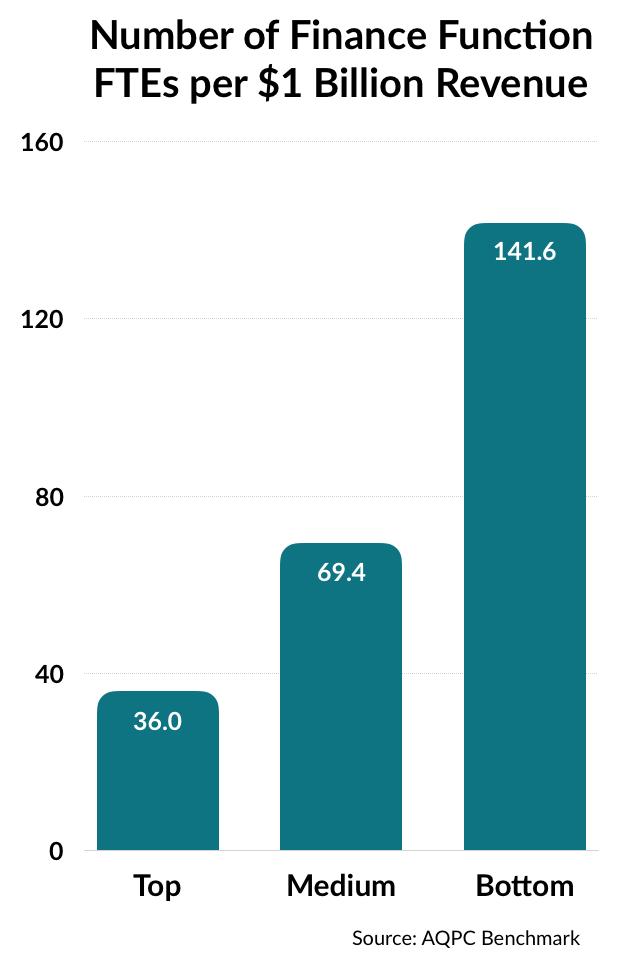 chart of finance function FTE per $1 billion revenue