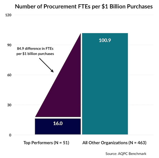 Source to pay procurement cycle chart