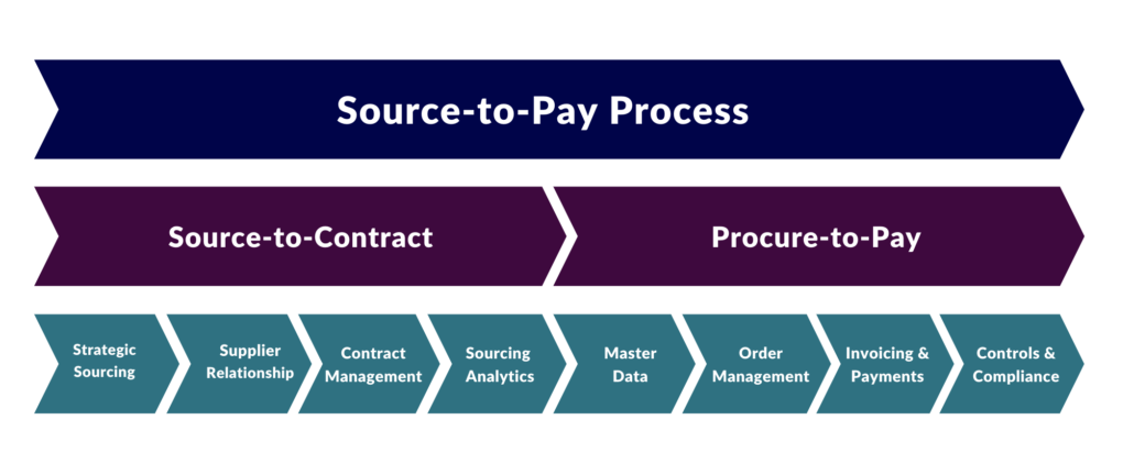 Chart of source to pay