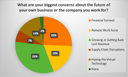 Chart: What are your biggest concerns about the future of your business or the company you work for? 26% said Financial Survival; 19% are worried about the Remote Work Force; 32% are concerned about Growing or Getting Back Lost Revenue; 7% are worried about Supply Chain Disruptions; 14% are concerned about individuals Having the proper Virtual Technology; 2% claimed to have No Concerns.