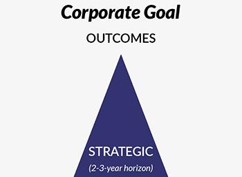 Strategic: 2-3 year horizon